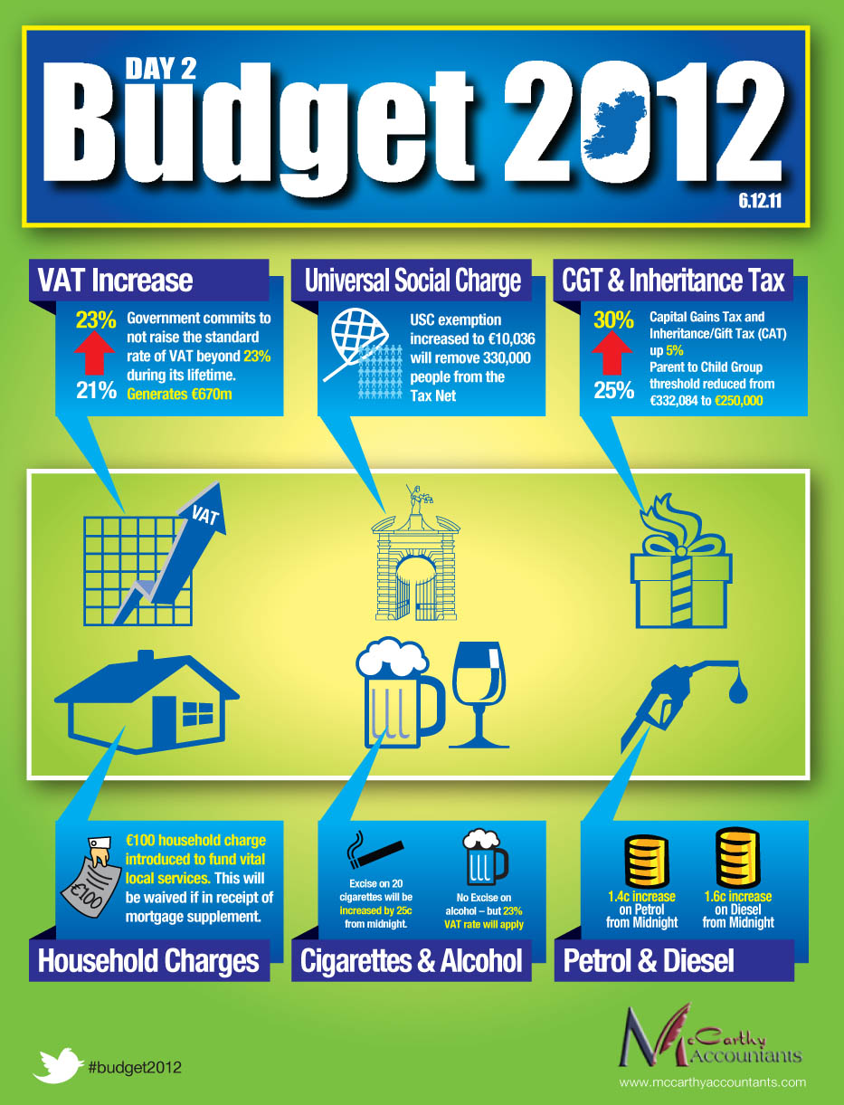 Budget 2012 Day 2 - Infographic