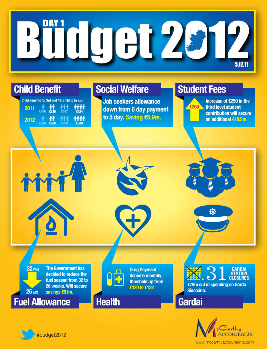 Budget 2012 Day 1